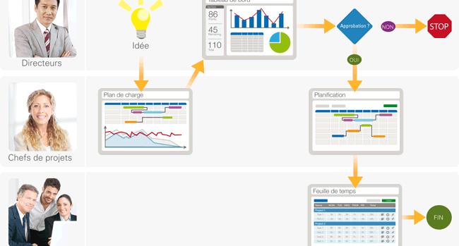 Image qui illustre un article sur la gestion de projets