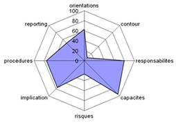 Rosace des 8 facteurs clés